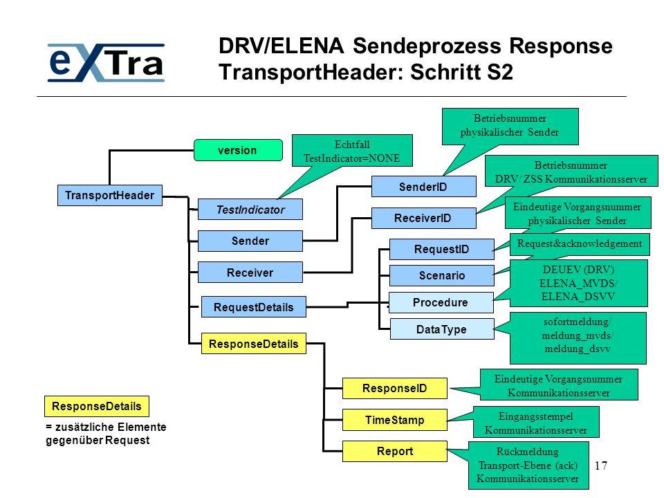 DRV/ELENA Sendeprozess Response TransportHeader: Schritt S2