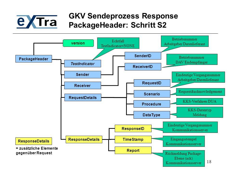 GKV Sendeprozess Response PackageHeader: Schritt S2