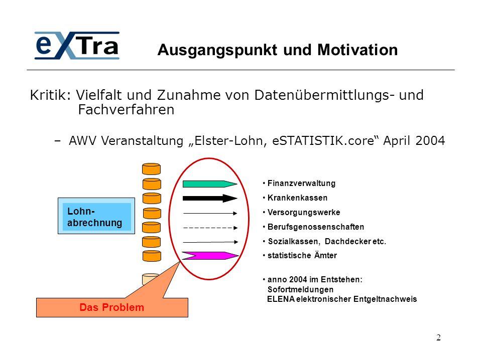 Ausgangspunkt und Motivation
