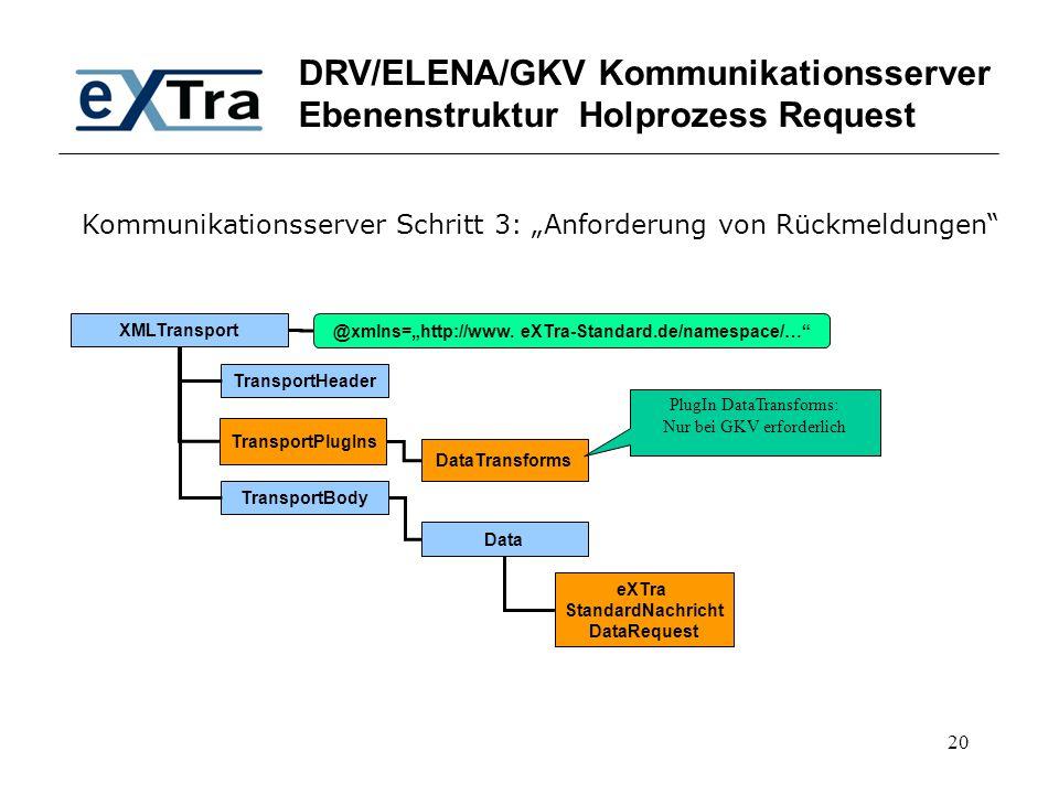 DRV/ELENA/GKV Kommunikationsserver Ebenenstruktur Holprozess Request