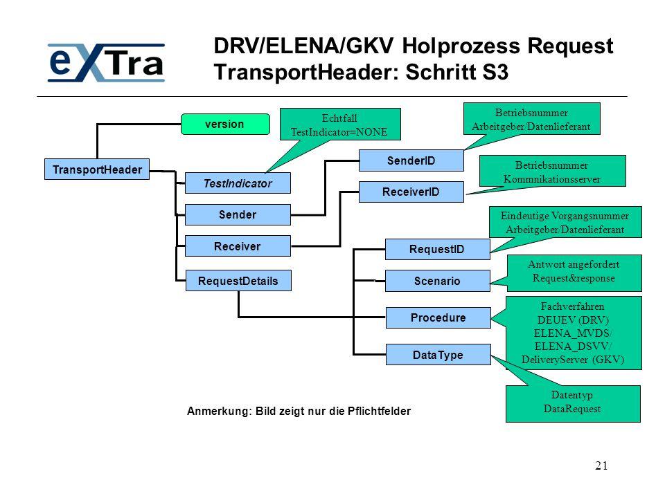 DRV/ELENA/GKV Holprozess Request TransportHeader: Schritt S3