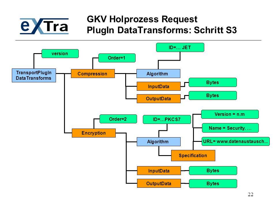 GKV Holprozess Request PlugIn DataTransforms: Schritt S3