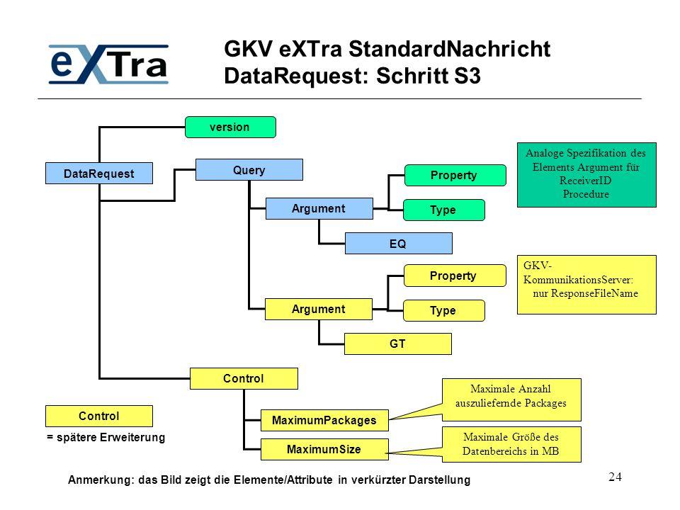 GKV eXTra StandardNachricht DataRequest: Schritt S3