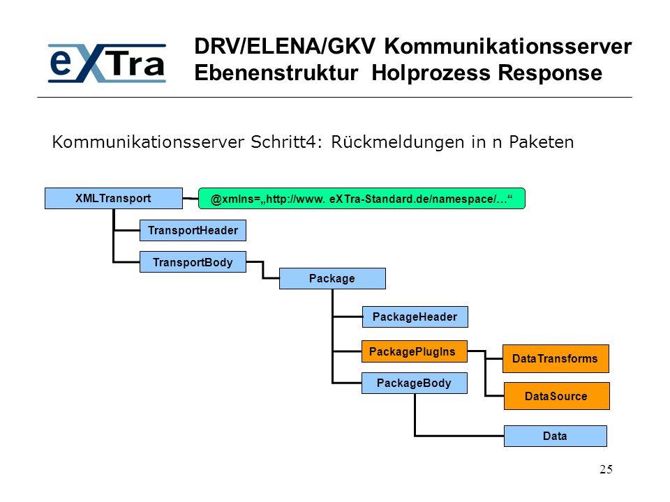 DRV/ELENA/GKV Kommunikationsserver Ebenenstruktur Holprozess Response