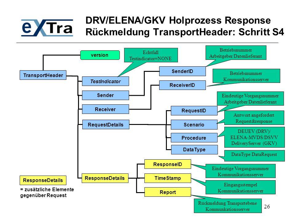 DRV/ELENA/GKV Holprozess Response Rückmeldung TransportHeader: Schritt S4