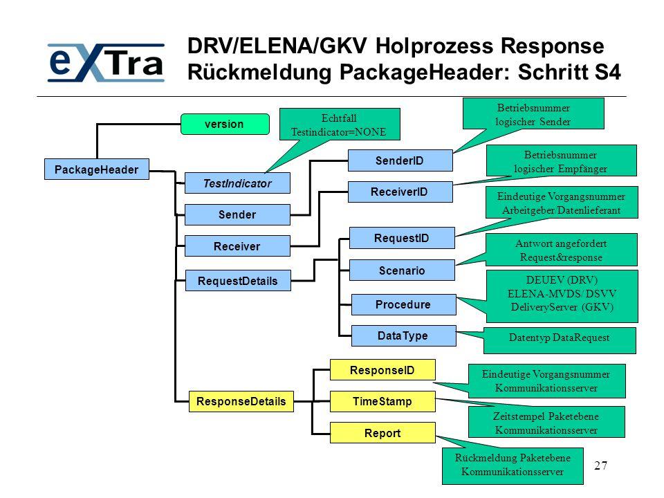 DRV/ELENA/GKV Holprozess Response Rückmeldung PackageHeader: Schritt S4