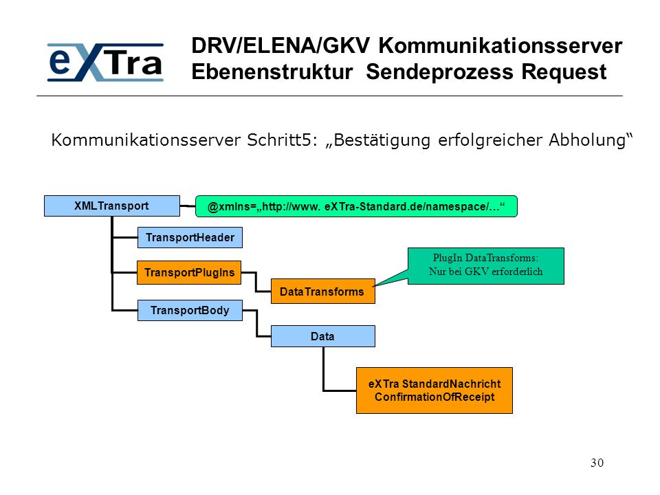 DRV/ELENA/GKV Kommunikationsserver Ebenenstruktur Sendeprozess Request