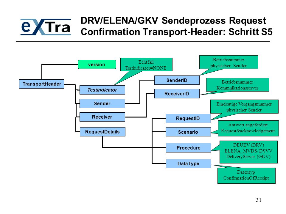 DRV/ELENA/GKV Sendeprozess Request Confirmation Transport-Header: Schritt S5
