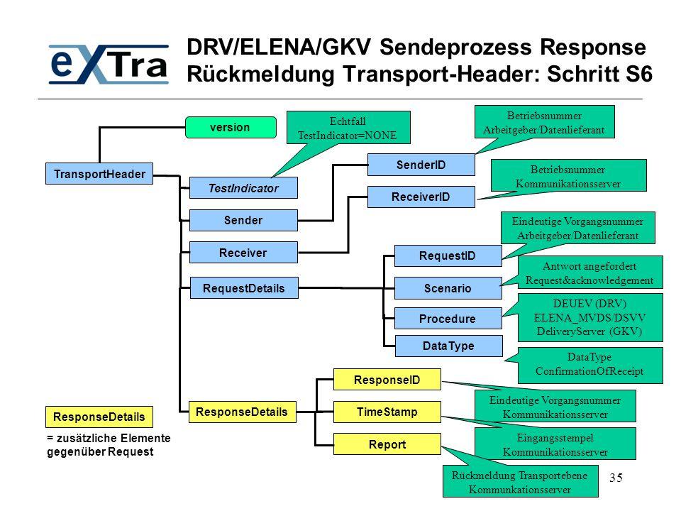 DRV/ELENA/GKV Sendeprozess Response Rückmeldung Transport-Header: Schritt S6
