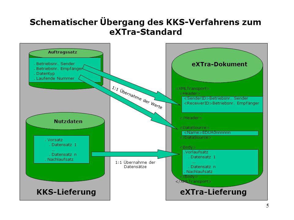 Schematischer Übergang des KKS-Verfahrens zum eXTra-Standard