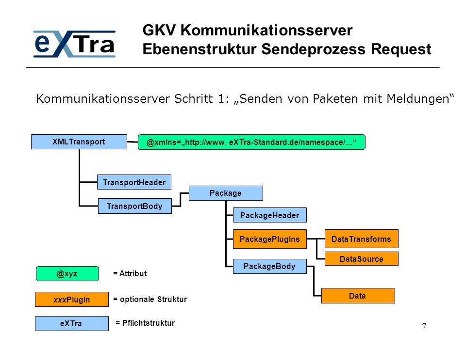 GKV Kommunikationsserver Ebenenstruktur Sendeprozess Request