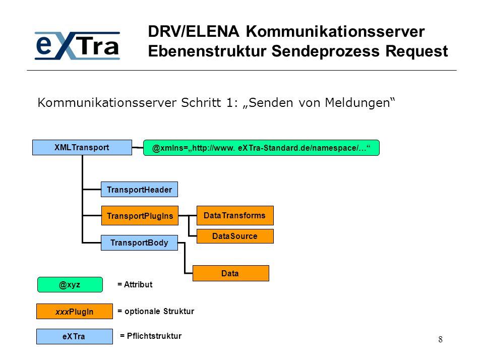 DRV/ELENA Kommunikationsserver Ebenenstruktur Sendeprozess Request