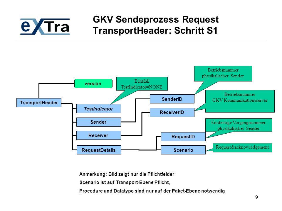 GKV Sendeprozess Request TransportHeader: Schritt S1