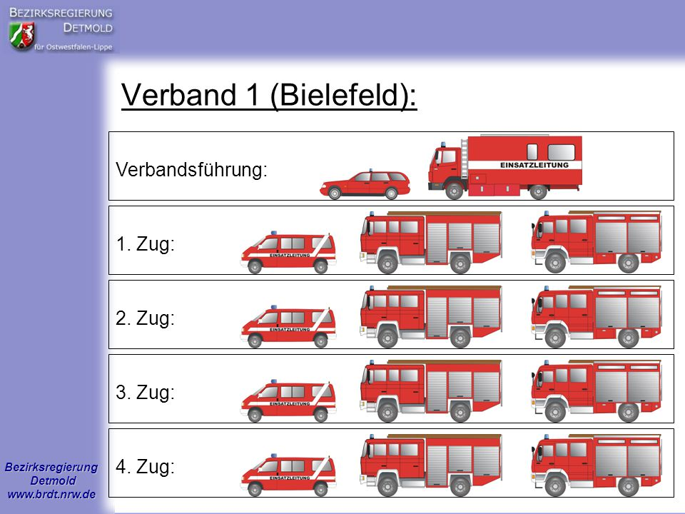Verband 1 (Bielefeld): Verbandsführung: 1. Zug: 2. Zug: 3. Zug: