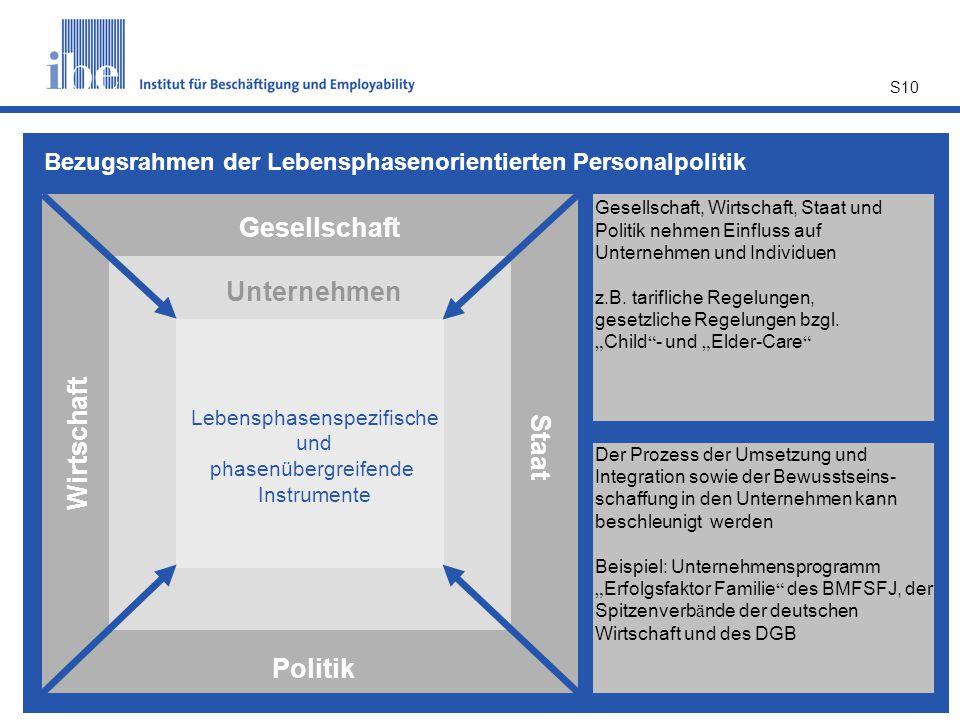 Bezugsrahmen der Lebensphasenorientierten Personalpolitik
