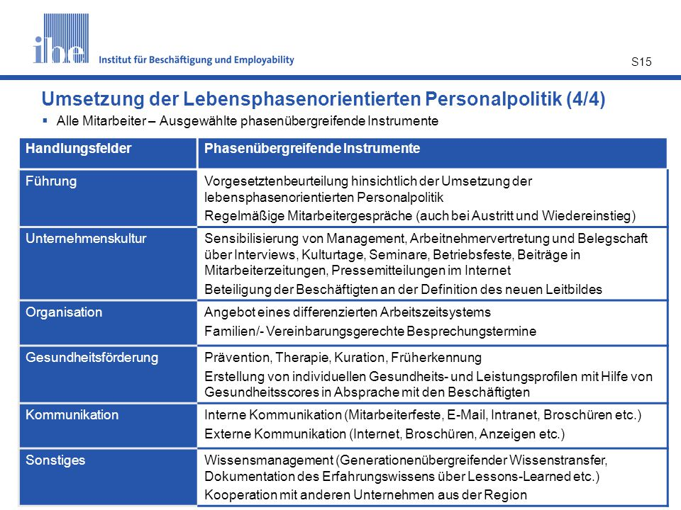 Umsetzung der Lebensphasenorientierten Personalpolitik (4/4)