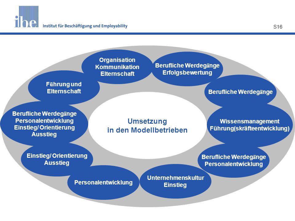 Umsetzung in den Modellbetrieben