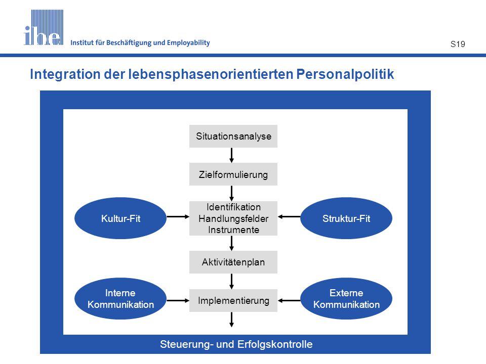 Integration der lebensphasenorientierten Personalpolitik