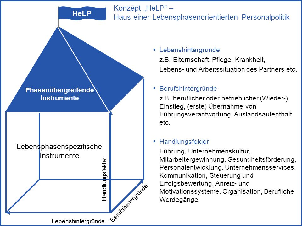 """Konzept """"HeLP – Haus einer Lebensphasenorientierten Personalpolitik"""