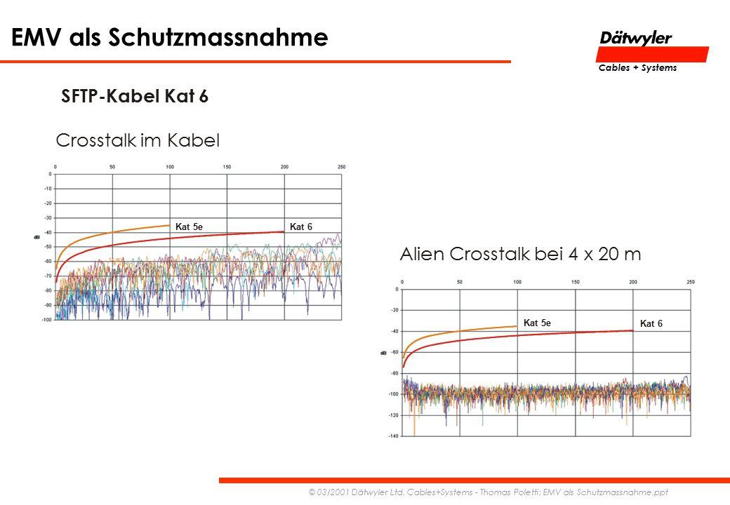 SFTP-Kabel Kat 6 Crosstalk im Kabel Alien Crosstalk bei 4 x 20 m