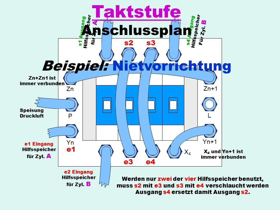 Taktstufe Anschlussplan Beispiel: Nietvorrichtung s1 s2 s3 s4 e1 e2 e3