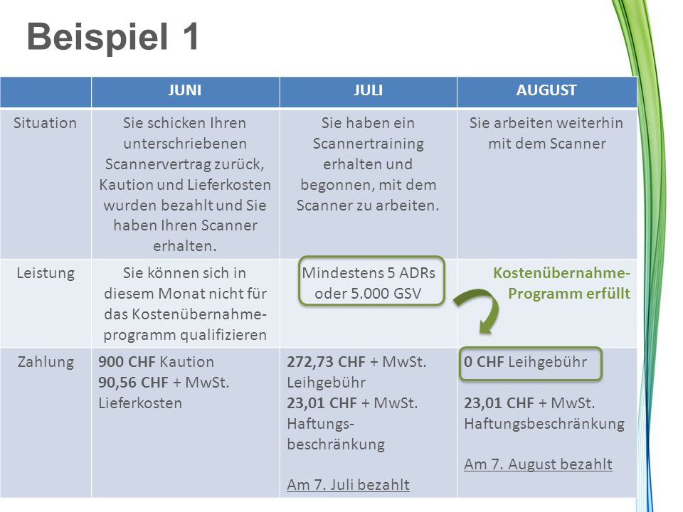 Beispiel 1 JUNI JULI AUGUST Situation