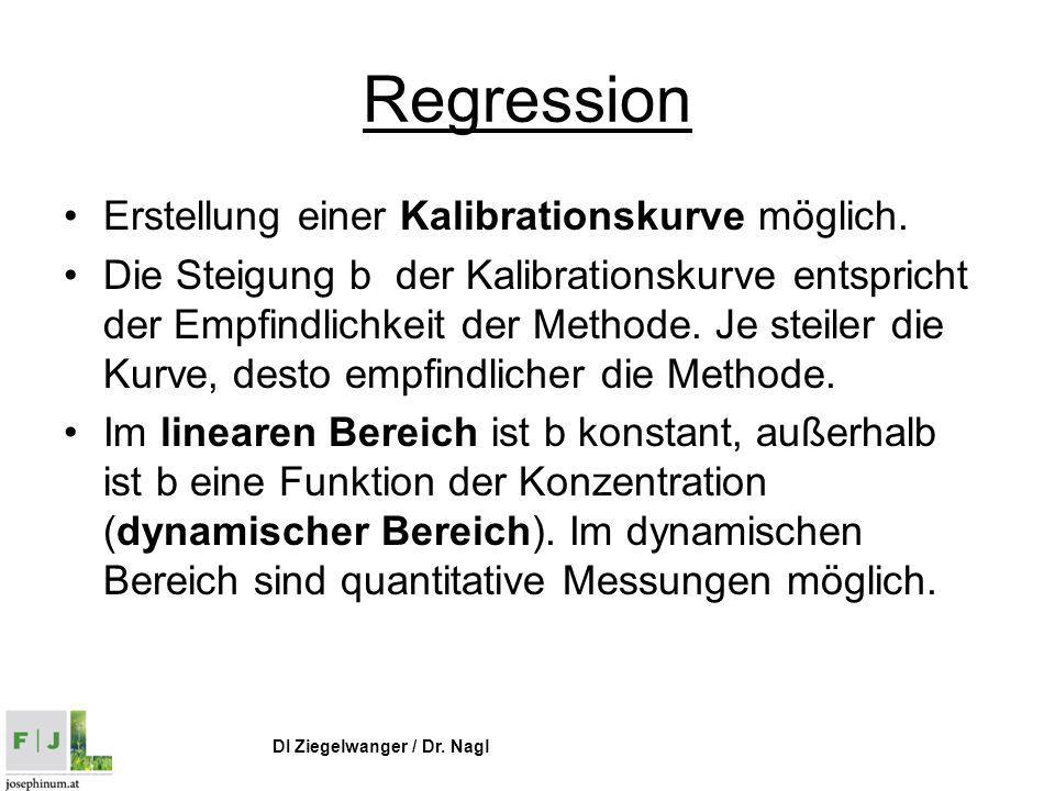 Regression Erstellung einer Kalibrationskurve möglich.
