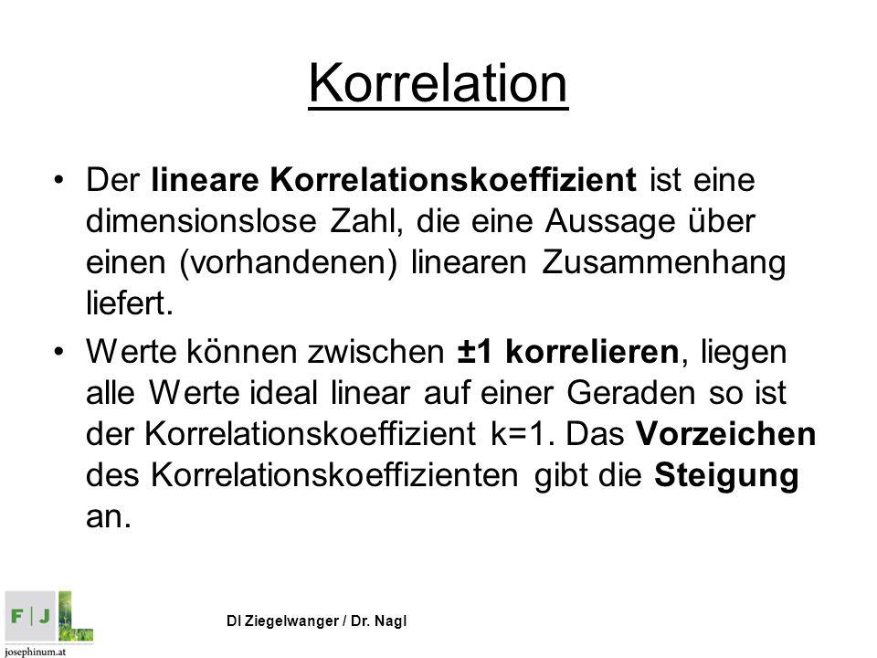 Korrelation