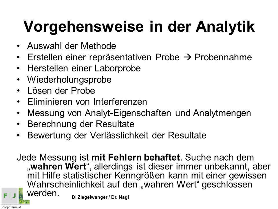 Vorgehensweise in der Analytik