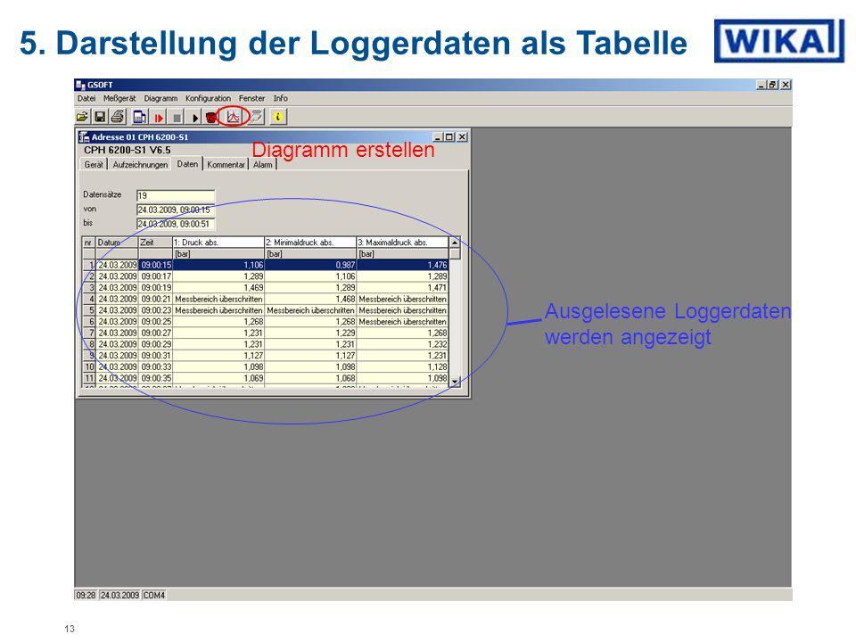 5. Darstellung der Loggerdaten als Tabelle