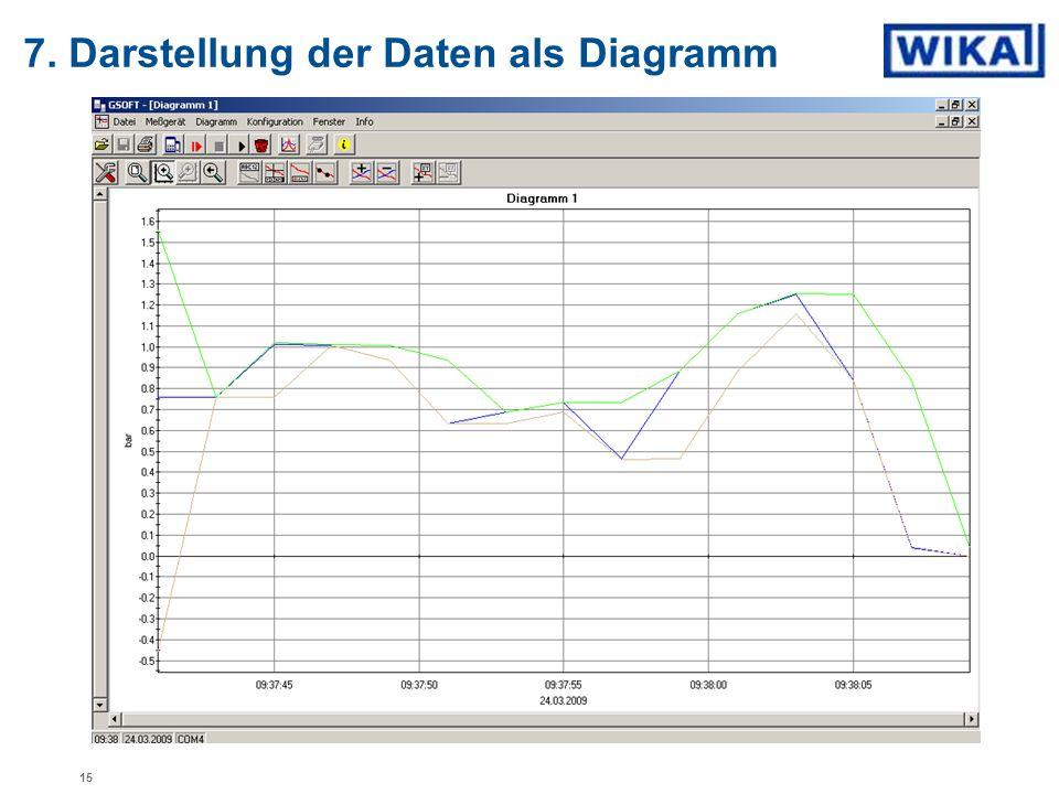 7. Darstellung der Daten als Diagramm