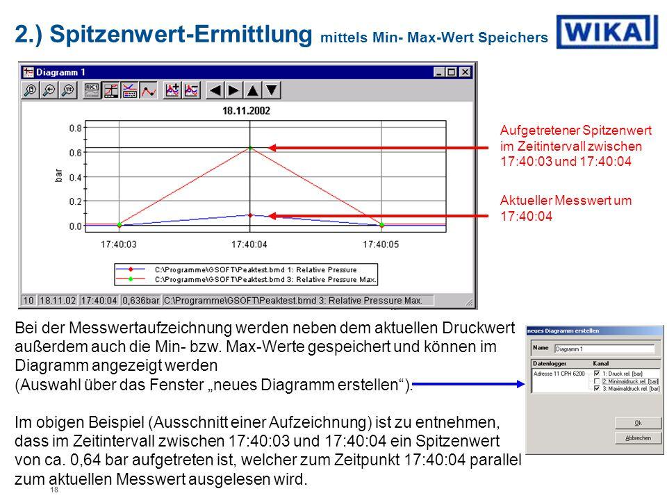 2.) Spitzenwert-Ermittlung mittels Min- Max-Wert Speichers