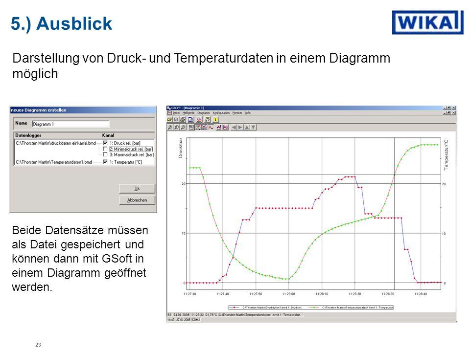 5.) Ausblick Darstellung von Druck- und Temperaturdaten in einem Diagramm möglich.
