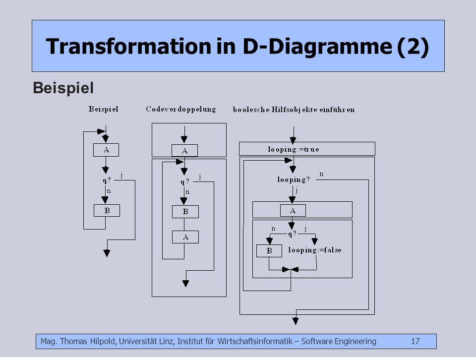 Transformation in D-Diagramme (2)