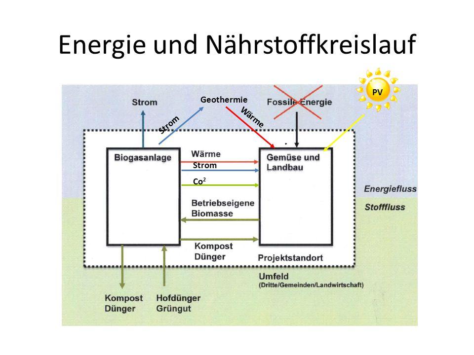 Energie und Nährstoffkreislauf