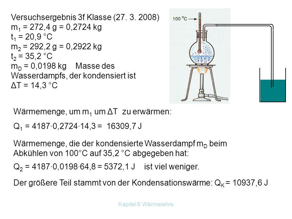 Versuchsergebnis 3f Klasse (27. 3. 2008) m1 = 272,4 g = 0,2724 kg