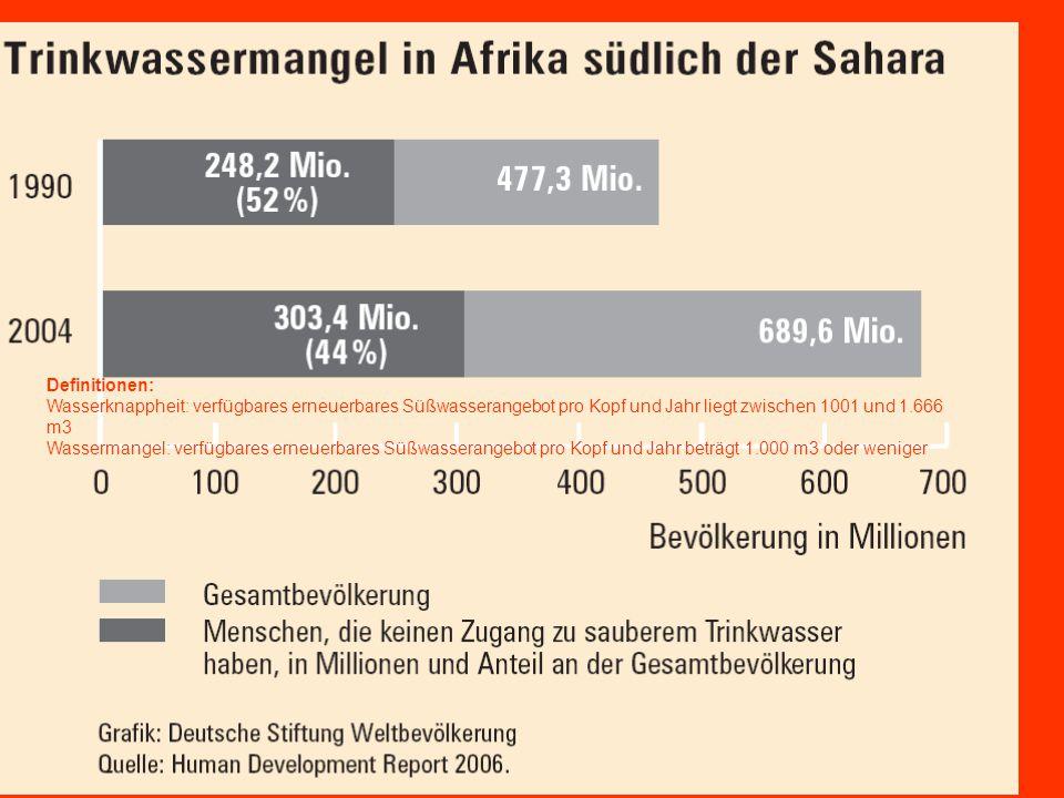 Definitionen: Wasserknappheit: verfügbares erneuerbares Süßwasserangebot pro Kopf und Jahr liegt zwischen 1001 und 1.666 m3 Wassermangel: verfügbares erneuerbares Süßwasserangebot pro Kopf und Jahr beträgt 1.000 m3 oder weniger