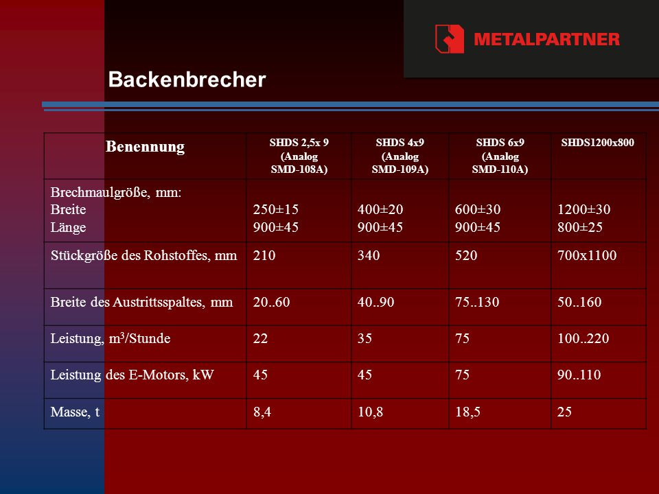 Backenbrecher Benennung Brechmaulgröße, mm: Breite Länge 250±15 900±45