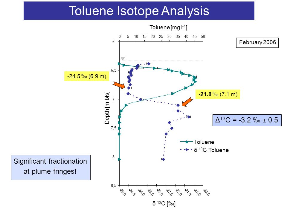 Toluene Isotope Analysis