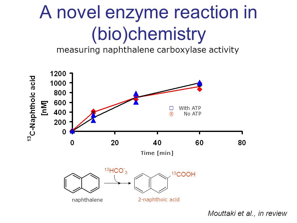 A novel enzyme reaction in (bio)chemistry