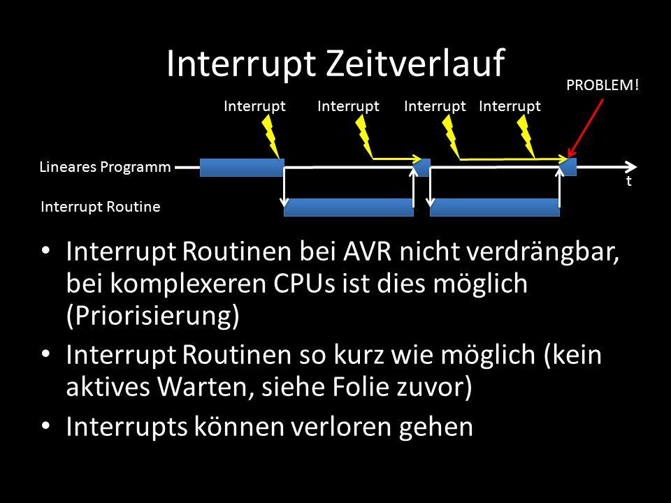 Interrupt Zeitverlauf