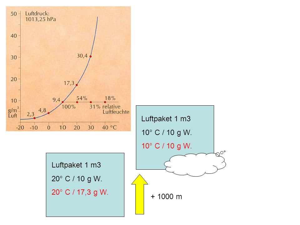 Luftpaket 1 m3 10° C / 10 g W. Luftpaket 1 m3 20° C / 10 g W. 20° C / 17,3 g W. + 1000 m