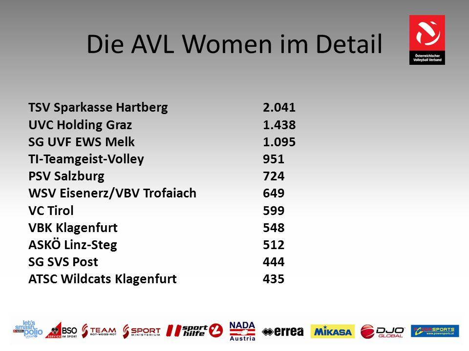 Die AVL Women im Detail TSV Sparkasse Hartberg 2.041