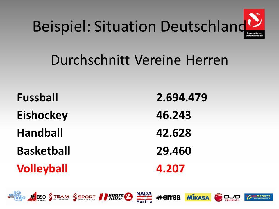 Beispiel: Situation Deutschland