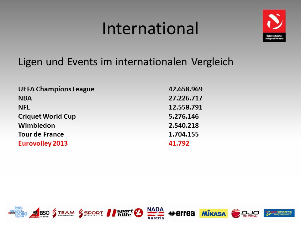International Ligen und Events im internationalen Vergleich