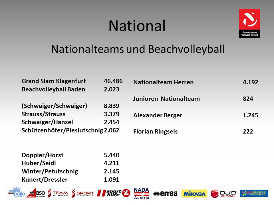 Nationalteams und Beachvolleyball