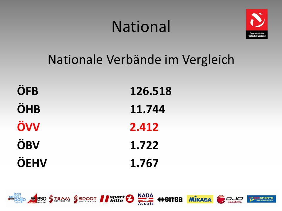 Nationale Verbände im Vergleich