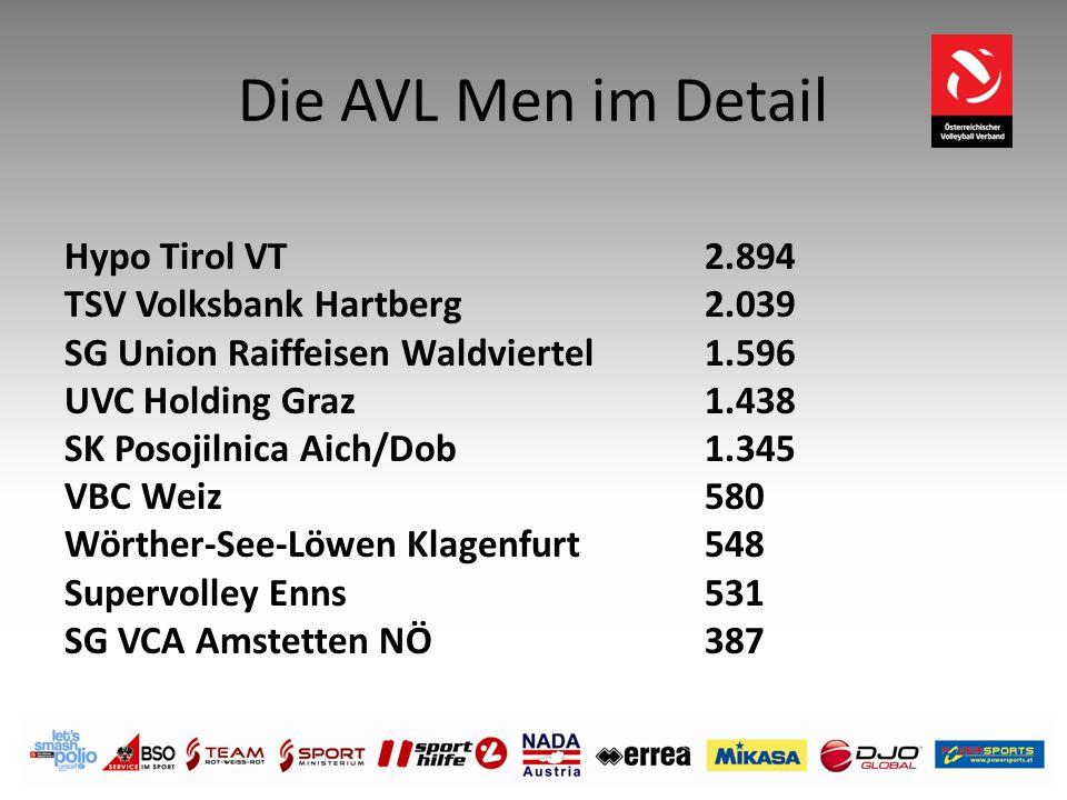 Die AVL Men im Detail Hypo Tirol VT 2.894 TSV Volksbank Hartberg 2.039