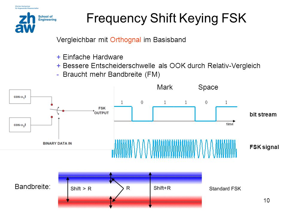 Frequency Shift Keying FSK