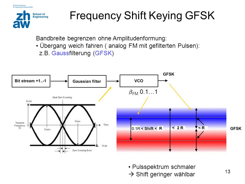Frequency Shift Keying GFSK
